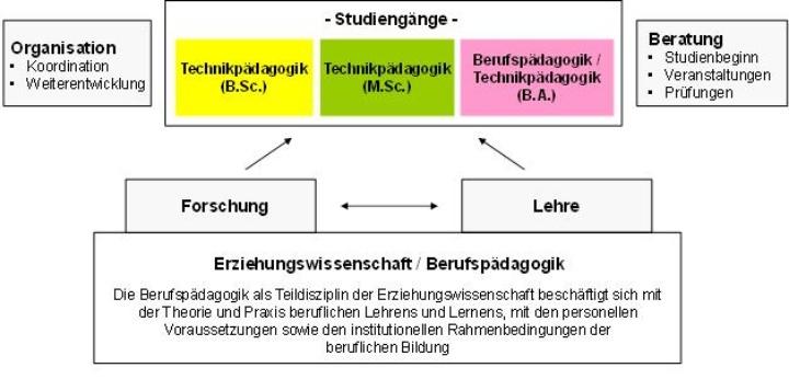 Aufgaben des BWT (c)